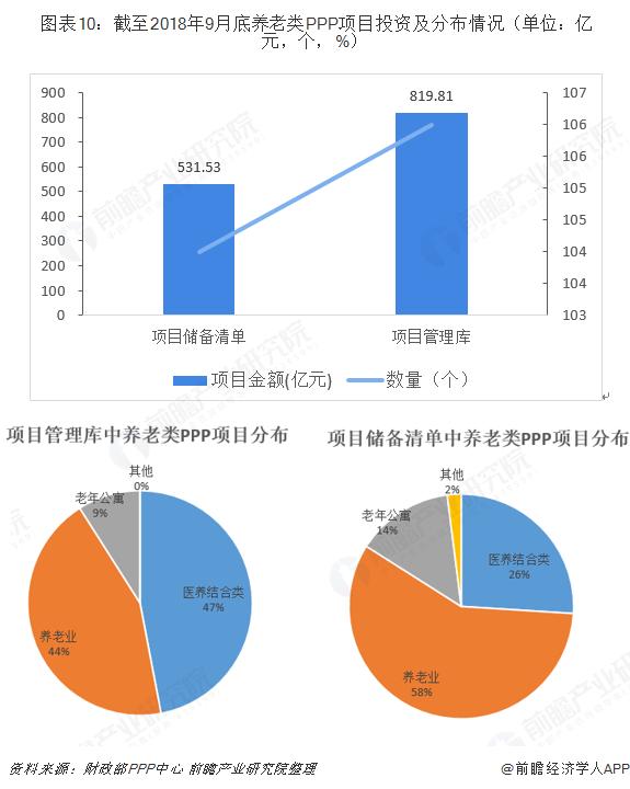 图表10:截至2018年9月底养老类PPP项目投资及分布情况(单位:亿元,个,%)