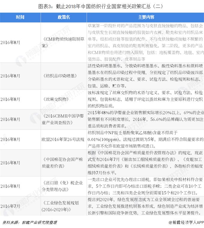 图表3?#33322;?#27490;2018年中国纺织行业国家相关政策汇总(二)