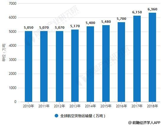 2010-2018年全球航空货物运输量情况及预测