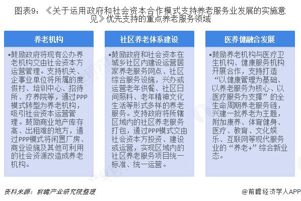 图表9:《关于运用政府和社会资本合作模式支持养老服务业发展的实施意见》优先支持的重点养老服务领域