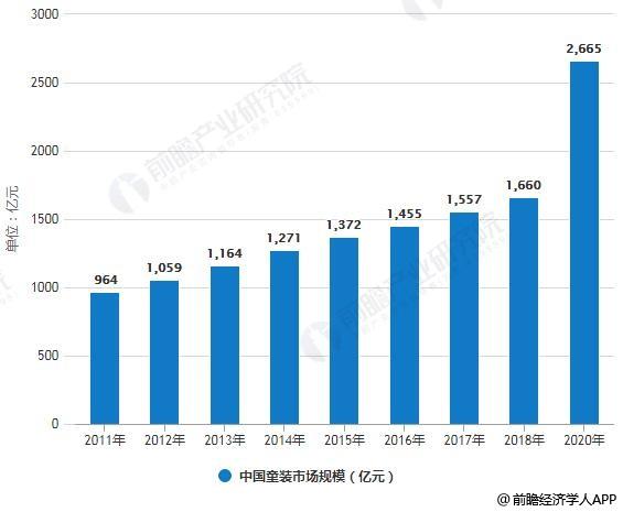 2011-2020年中国童装市场规模统计情况及预测