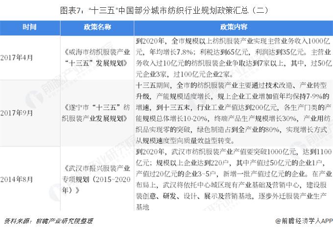 """图表7:""""十三五""""中国部分城市纺织行业规划政策汇总(二)"""