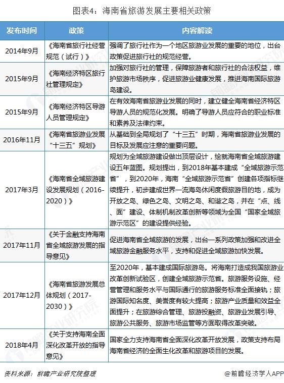 图表4:海南省旅游发展主要相关政策
