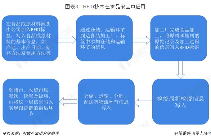 图表3:RFID技术在食品安全中应用