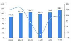 """2018年中国中高端卷烟市场竞争格局与发展前景分析 烟草""""136/345""""格局加速形成【组图】"""