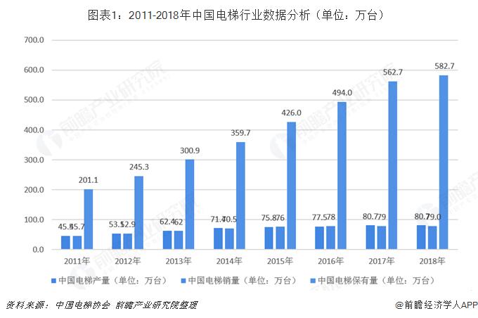 图表1:2011-2018年中国电梯行业数据分析(单位:万台)