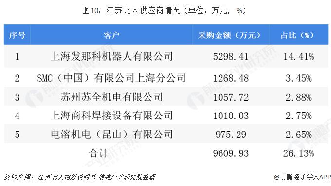 图10:江苏北人供应商情况(单位:万元,%)