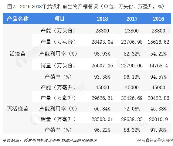 图7:2016-2018年武汉科前生物产销情况(单位:万头份,万毫升,%)