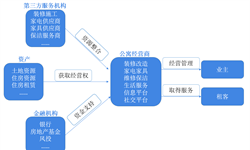 预见2019:《中国长租公寓产业全景图谱》(附现状、竞争格局、发展前景等)