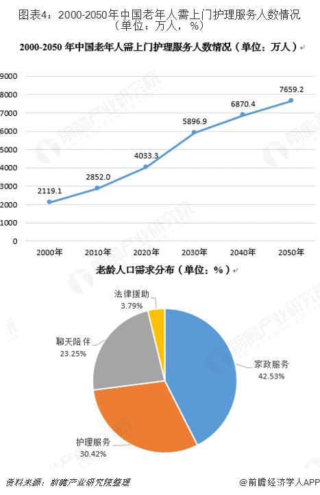 图表4:2000-2050年中国老年人需上门护理服务人数情况(单位:万人,%)