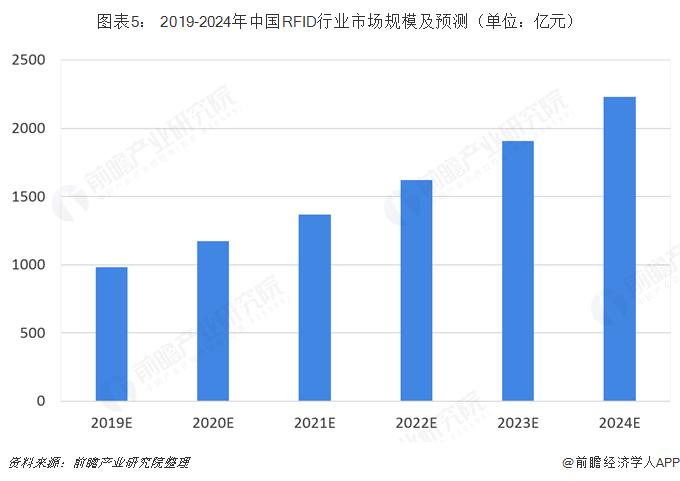 图表5: 2019-2024年中国RFID行业市场规模及预测(单位:亿元)