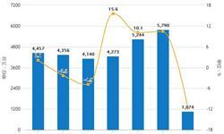 2019年2月中国<em>空调</em>行业市场分析:累计产量接近2800万台,出口量突破千万台