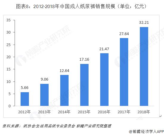 图表8:2012-2018年中国成人纸尿裤销售规模(单位:亿元)