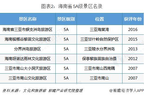 图表2:海南省5A级景区名录