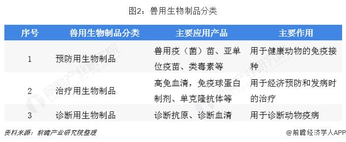 图2:兽用生物制品分类