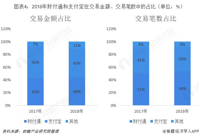 图表4:2018年财付通和支付宝在交易金额、交易笔数中的占比(单位:%)