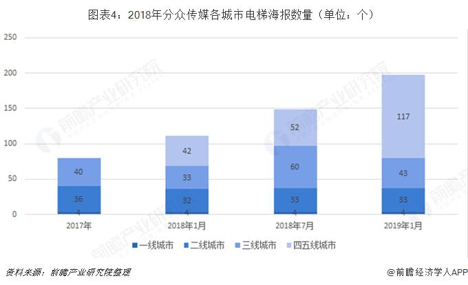 图表4:2018年分众传媒各城市电梯海报数量(单位:个)