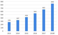 2018年RFID行业市场现状与发展趋势 医疗改革和食品安全,RFID应用下个风口【组图】