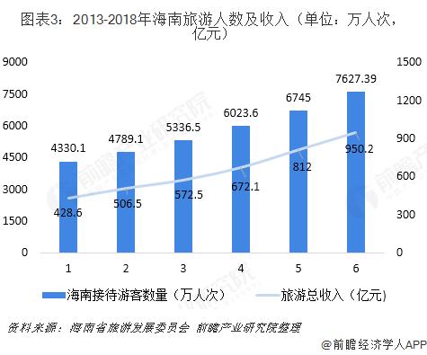 图表3:2013-2018年海南旅游人数及收入(单位?#21644;?#20154;次,亿元)