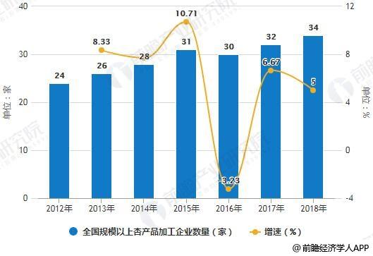2012-2018年全国规模以上杏产品加工企业数量统计及增长情况预测