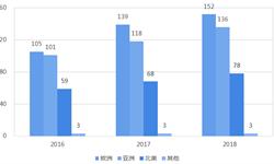 2018年氢能源行业市场现状与发展前景分析 中国燃料电池<em>客车</em>销售占比大幅提高【组图】