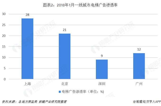 图表2:2018年1月一线城市电梯广告渗透率