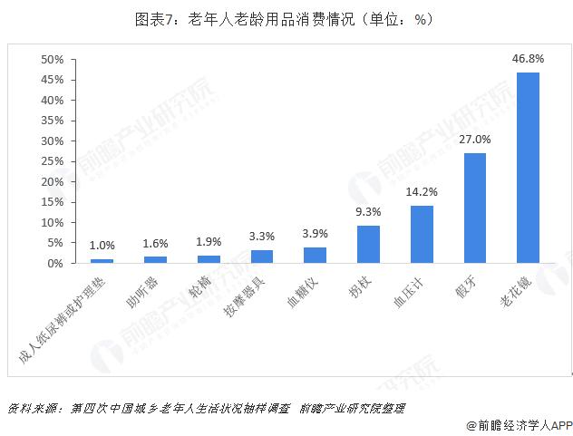 图表7:老年人老龄用品消费情况(单位:%)