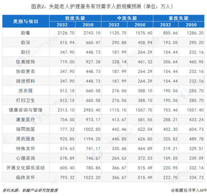 图表2:失能老人护理服务有效需求人数规模预测(单位:万人)