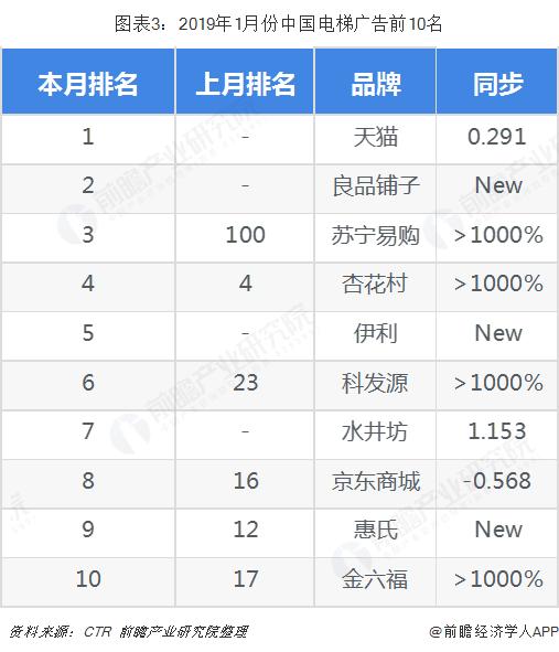 图表3:2019年1月份中国电梯广告前10名