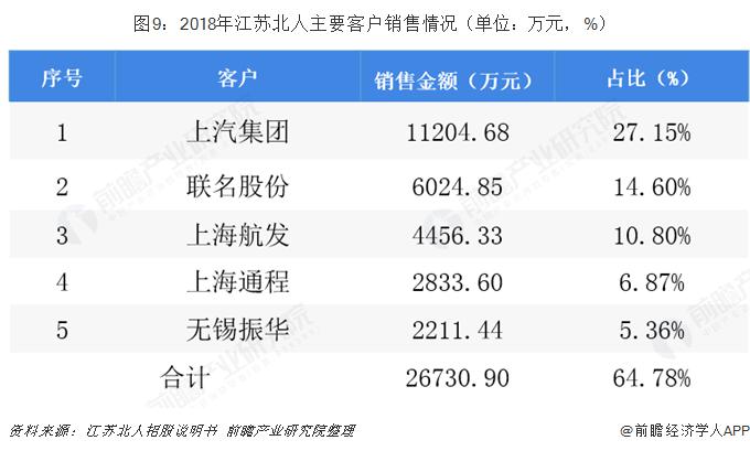 图9:2018年江苏北人主要客户销售情况(单位:万元,%)