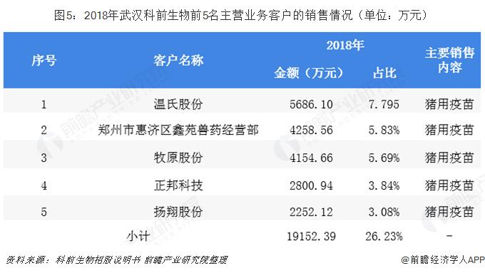图5:2018年武汉科前生物前5名主营业务客户的销售情况(单位:万元)