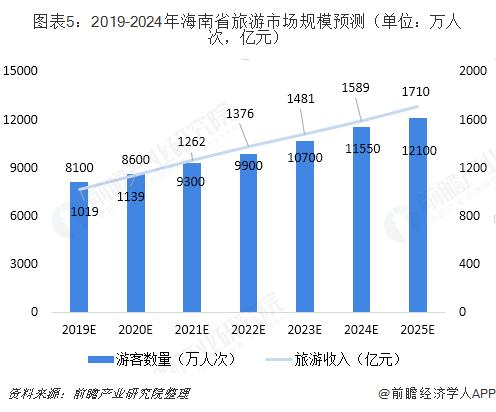 图表5:2019-2024年海南省旅游市场规模预测(单位?#21644;?#20154;次,亿元)
