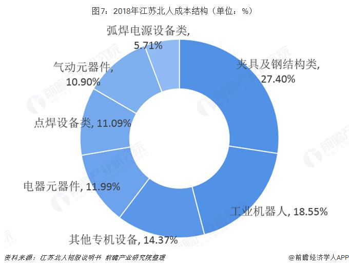 图7:2018年江苏北人成本结构(单位:%)