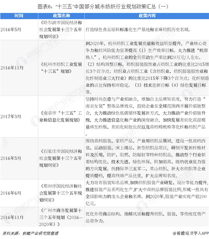 """图表6:""""十三五""""中国部分城市纺织行业规划政策汇总(一)"""