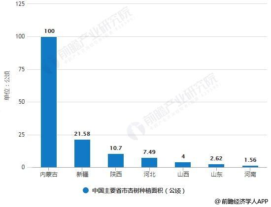 中国主要省市杏树种植面积统计情况