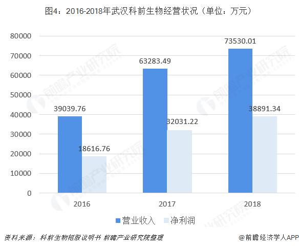 图4:2016-2018年武汉科前生物经营状况(单位:万元)