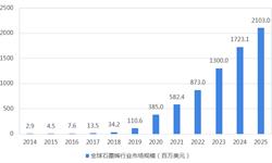 2018年石墨烯行业市场现状与发展动态分析 氧化石墨烯占市场主导【组图】