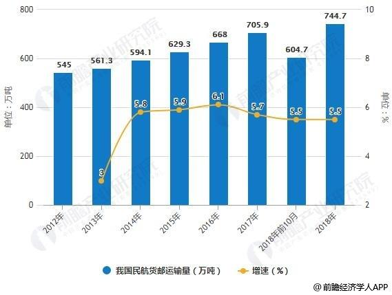 2012-2018年我国民航货邮运输量及增长情况预测