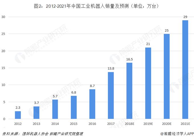 图2:2012-2021年中国工业机器人销量及预测(单位:万台)
