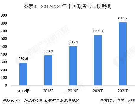 图表3:2017-2021年中国政务云市场规模