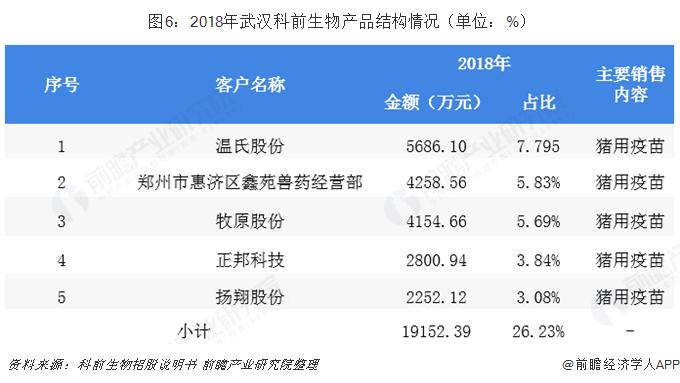 图6:2018年武汉科前生物产品结构情况(单位:%)