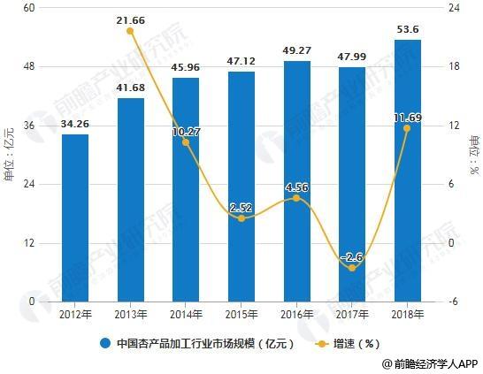 2012-2018年中国杏产品加工行业市场规模统计及增长情况预测