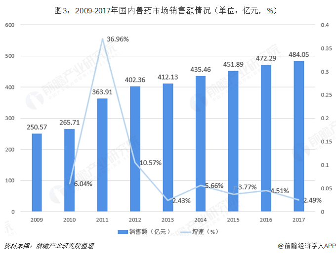 图3:2009-2017年国内兽药市场销售额情况(单位:亿元,%)