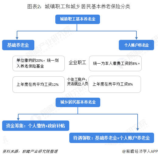 图表2:城镇职工和城乡居民基本养老保险分类
