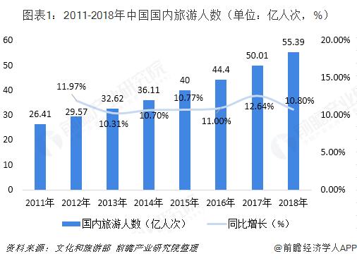 图表1:2011-2018年中国国内旅游人数(单位:亿人次,%)