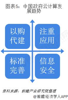 图表5:中国政府云计算发展趋势