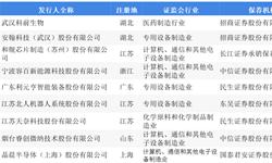 科创板系列深度解读:武汉科前生物——唯一生物医药企业
