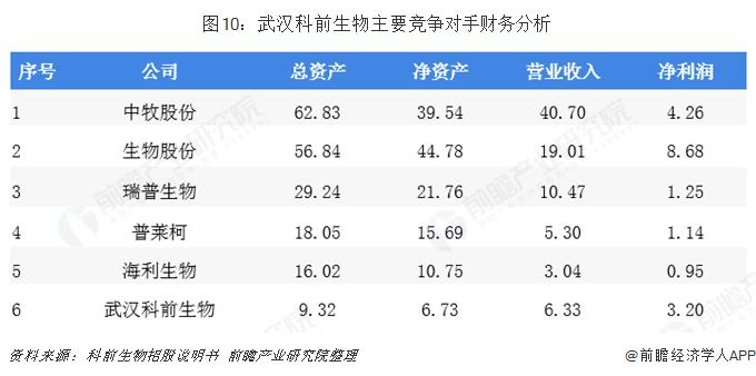 图10:武汉科前生物主要竞争对手财务分析