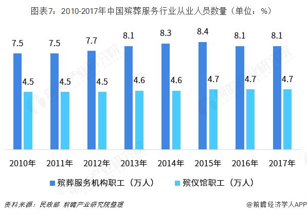 图表7:2010-2017年中国殡葬服务行业从业人员数量(单位:%)
