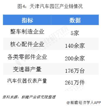 图4:天津汽车园区产业链情况